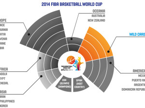 Mondiali Basket 2014