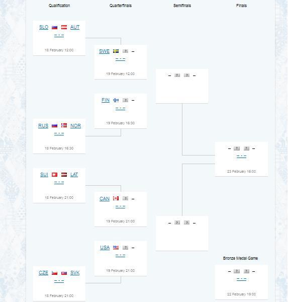 Sochi 2014: domani il via agli ottavi di finale di Hockey Maschile!